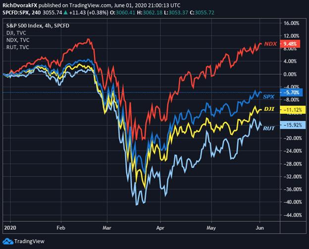 sp500 price chart S&P 500 Forecast Stock Market Dow Jones Nasdaq Russell 2000