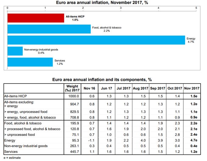 EUR/USD Weakens on Inflation No-Show