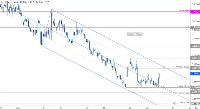 AUD/USD Price Chart -