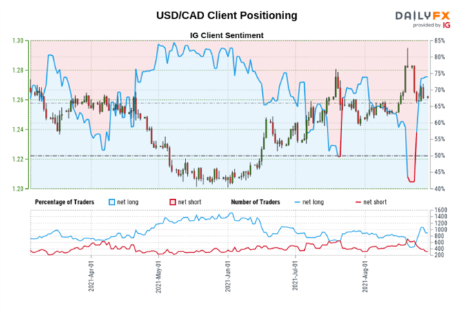 USD/CAD client positioning.