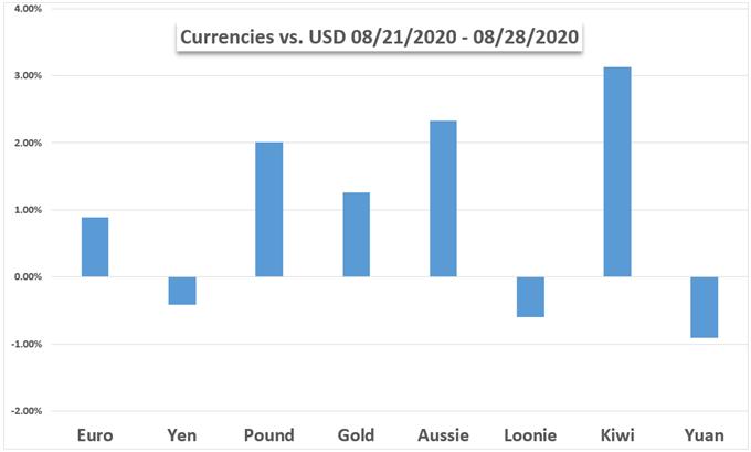 Önümüzdeki Hafta Piyasaları: Altın, Dolar, Dow, Euro, AUD, PMI'lar & amp;  İş Verileri