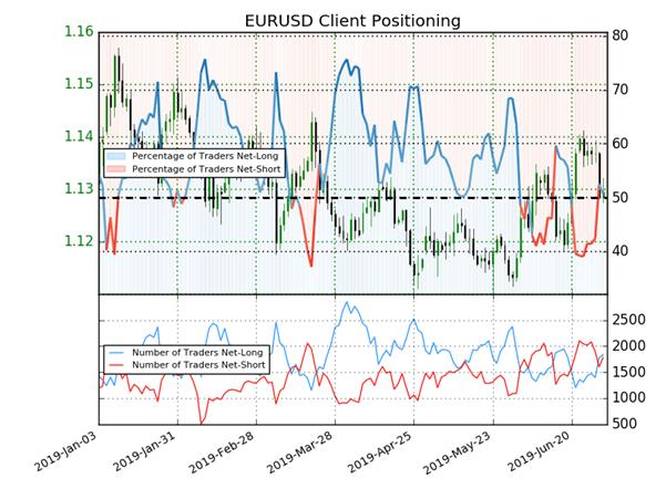 EURUSD : les traders acheteurs sont majoritaires, le signal est baissier sur l'EuroDollar