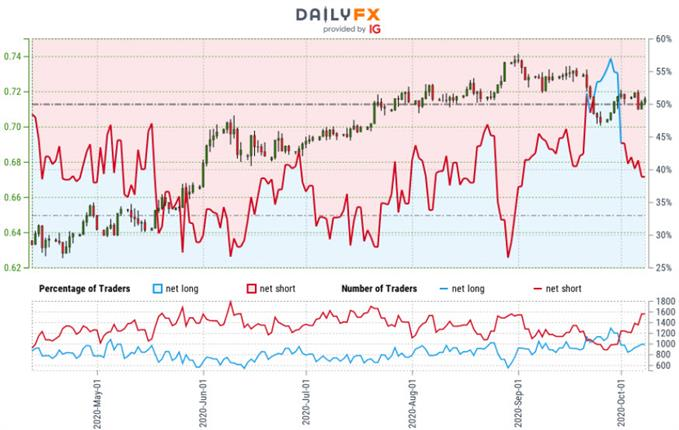 Australian Dollar Forecast: AUD/USD Breakout Pending ...