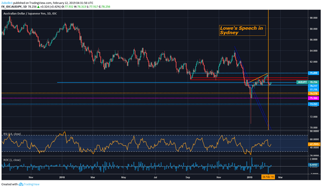 Chart Showing AUD/JPY