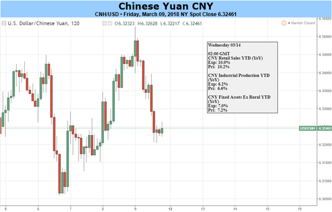 Yuan Likely Continues to Consolidate amid NPC; China Still Looks to Avoid a Trade War