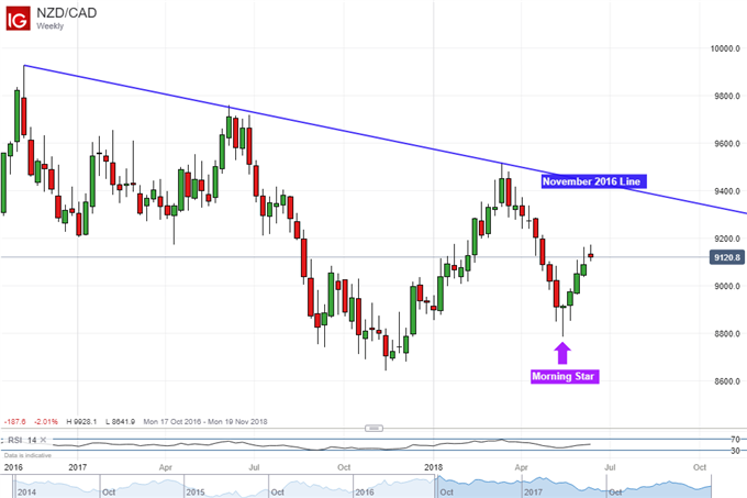 NZD/CAD weekly chart with morning star bullish reversal pattern