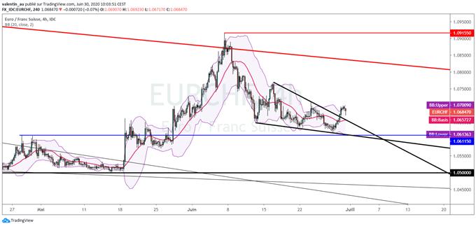 EUR/CHF : L'euro tente de rebondir face au franc suisse