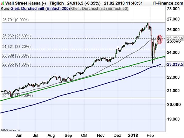 Dow Jones: Kreuzwiderstand zu hartnäckig