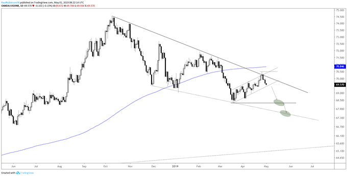 USDINR daily chart, t-line, bear-flag point to lower prices