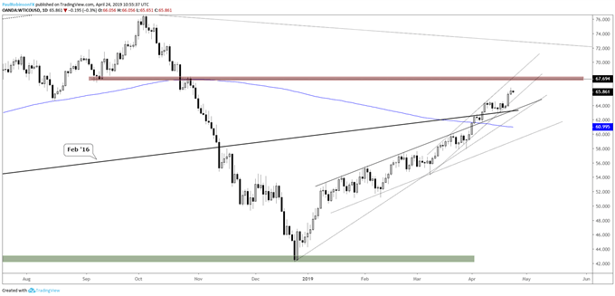 WTI crude oil daily chart, extended, watch the 67s