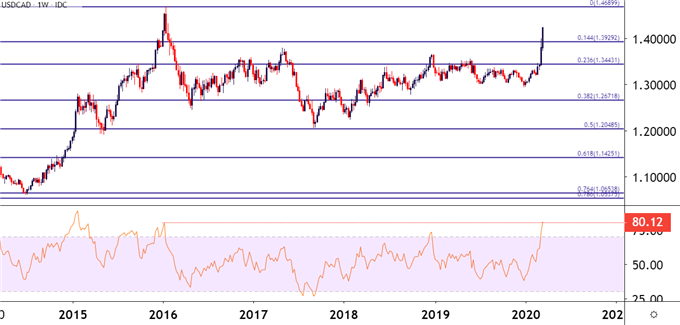 USDCAD Weekly Price Chart USD CAD