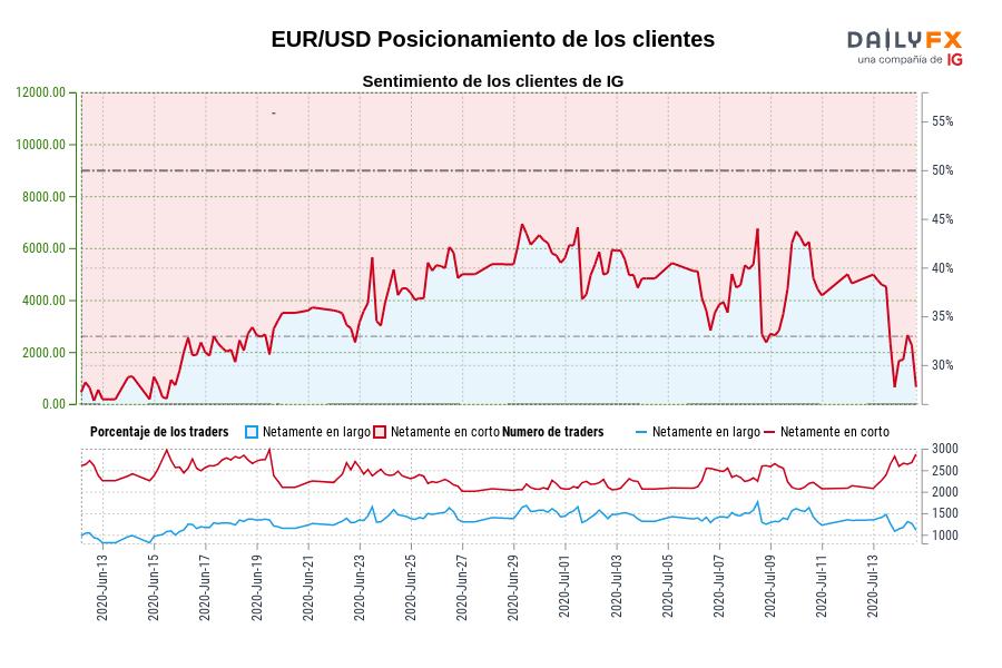 Sentimiento (EUR/USD): Los clientes de IG mantienen su menor nivel de posiciones largas netas en EUR/USD desde jun. 15 cuando la cotización se ubicaba en 1,13.