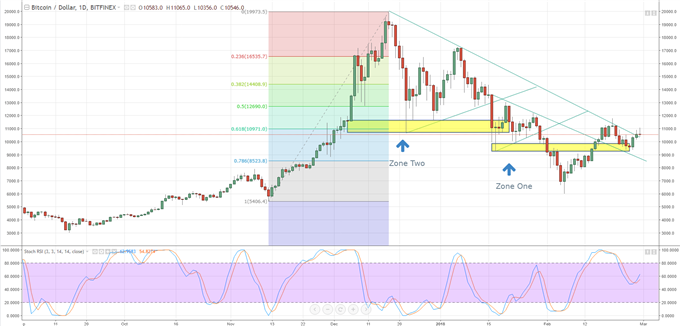 Bitcoin, Ripple, Litecoin - Updated Charts and Prices | Webinar