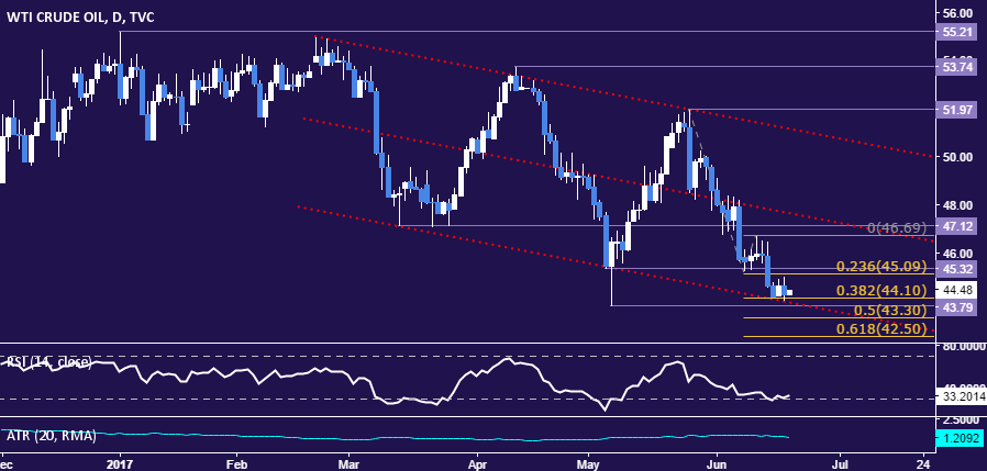 Crude Oil Prices May Resume Decline On API Inventory Data