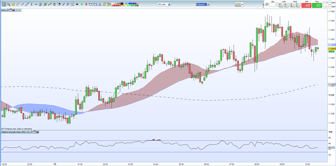 EURUSD Price Finding Upside Difficult After Latest ZEW Data