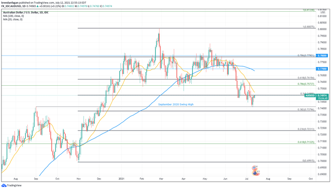 AUD/USD Bounce Continues Following Strong Chinese Trade Data