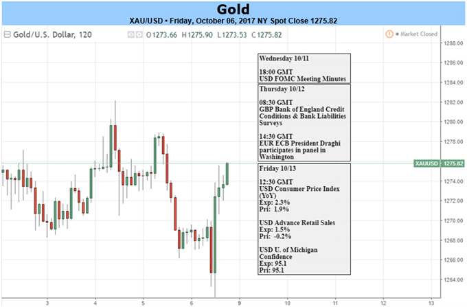 Gold Prices Find Solace Post-NFPs, CPI to Drive Next Week