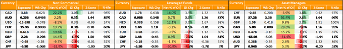 Canadian Dollar Positioning Looking Stretched, EUR/USD Bulls Rising  - COT Report