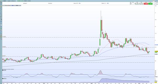 EURNOK, EUR/NOK, EURNOK Price Chart