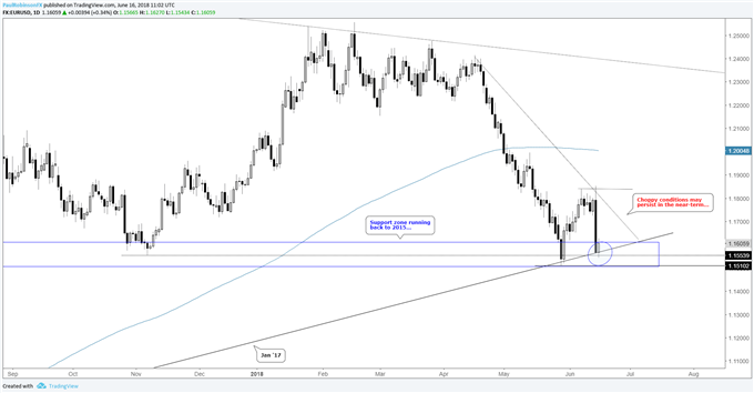 EUR/USD daily chart with levels, choppy conditions look likely in the near-term