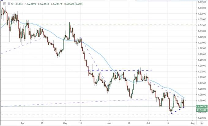 GBPUSD May Be the Best Major to Highlight a Weak US GDP