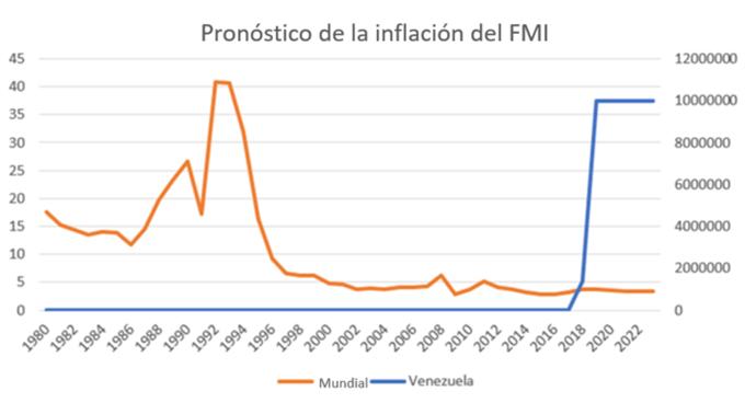 Pronóstico inflación FMI