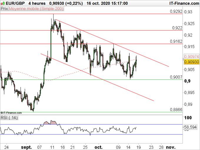 EUR/GBP :  L'euro et la livre se neutralisent à très court terme