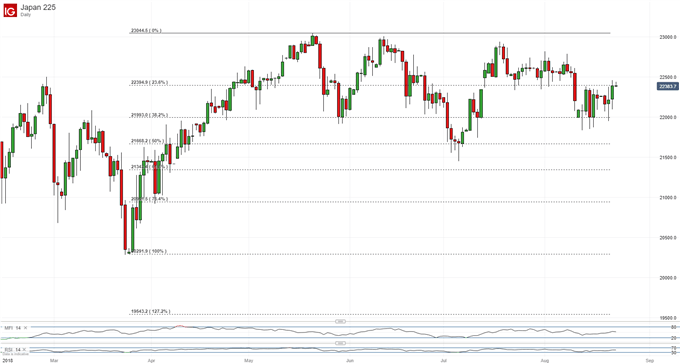 Nikkei 225 Technical Analysis Key Retracement Likely To Face Test