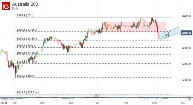 ASX 200 Technical Analysis: Nascent Uptrend Looks Worth Playing