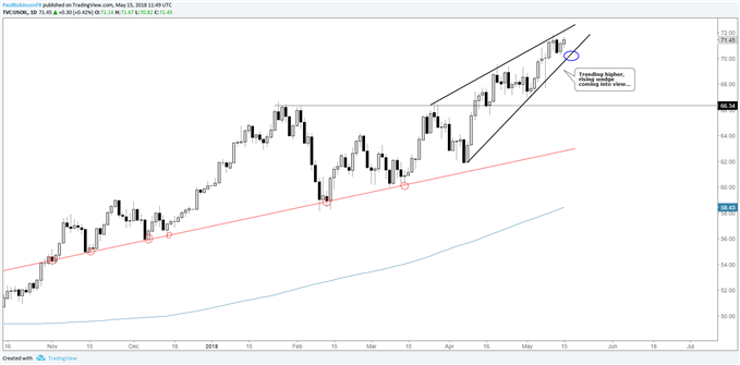 US crude oil daily chart, trending higher with rising wedge in view