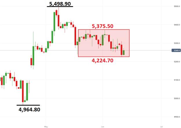 EUR/USD and CAC 40 Range Despite ZEW Survey Miss