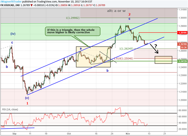 USD/CAD Dives 200 Pips in November, Will it Continue?