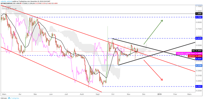 Analyse du Ripple XRP/USD