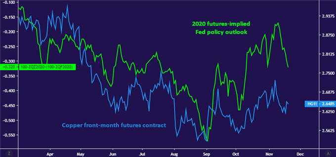 Chart of copper prices vs 2020 Fed interest rate cut expectations