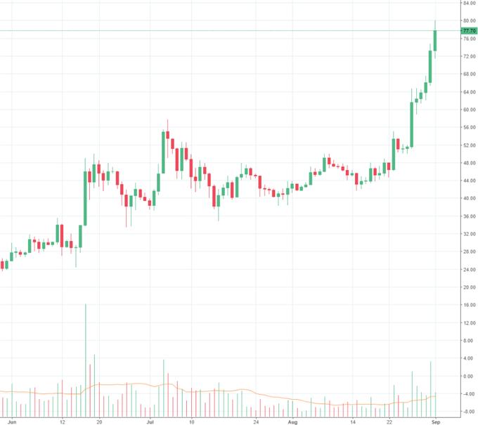 Bitcoin: 5.000 US- Dollar zum Greifen nah