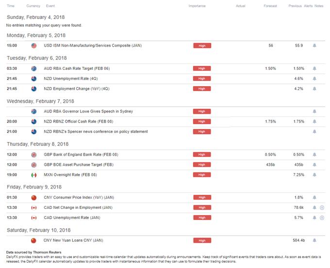 Economic Calendar - DailyFX High-Impact Events