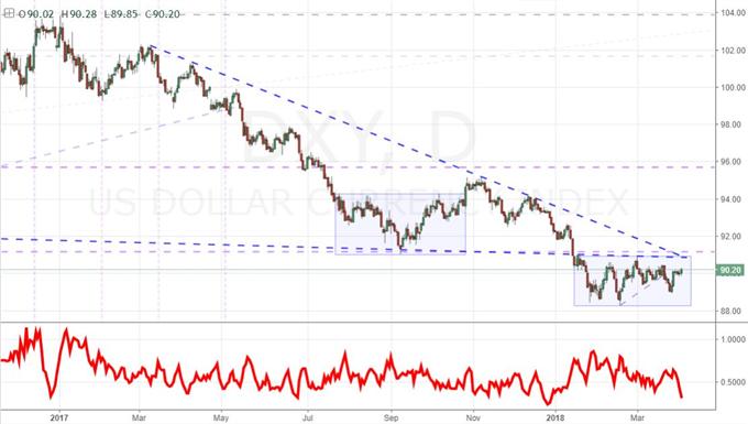 S&P 500's Monday Slip Doesn't Detonate Risk Trends but Beware