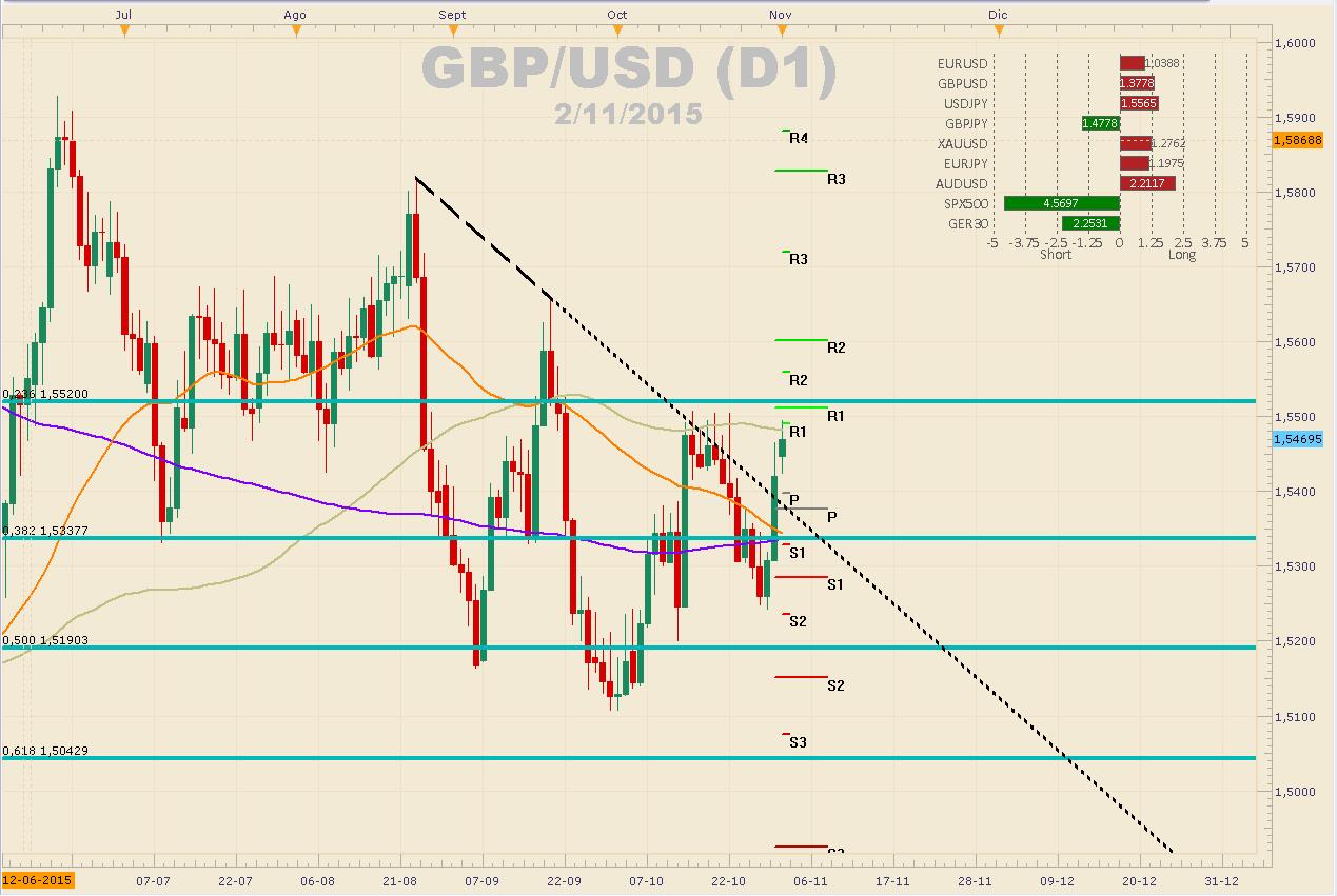 GBP/USD recupera algo de terreno tras las caídas de la semana pasada.