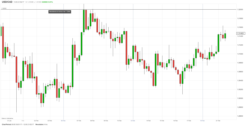 Visión optimista sobre el par USD/CAD permanece en juego