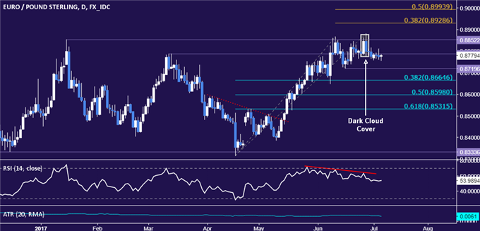 EUR/GBP Technical Analysis: Signs of Major Topping Return