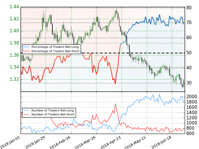 GBP/USD Trader Sentiment