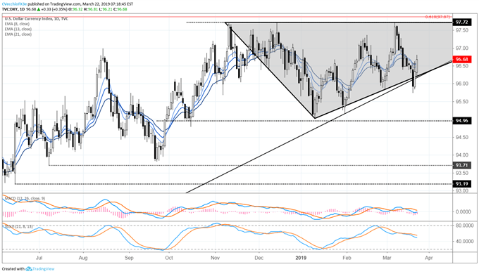 US Dollar Rebound Continues; Brexit Latest; US-China Trade War Update