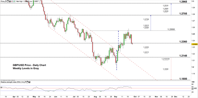 GBPUSD price daily chart 26-09-19 zoomed in