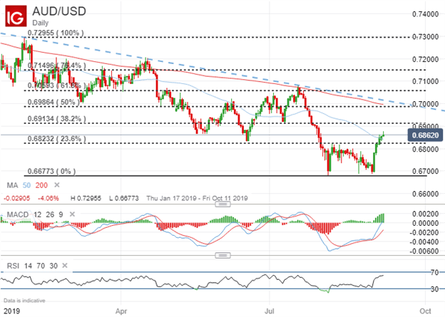 Australian Dollar AUDUSD Price Chart Technical Analysis