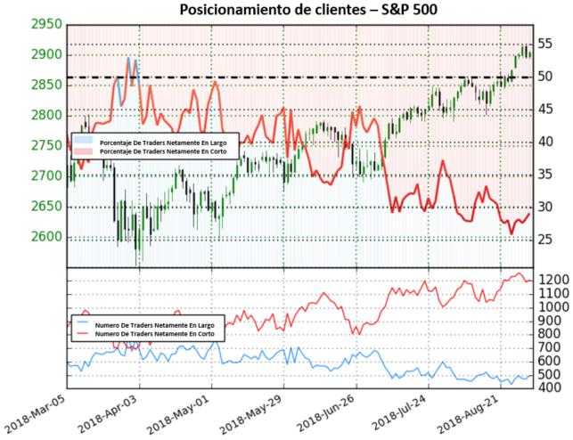 Precio del S&P 500 debería continuar al alza