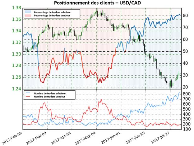 Le ratio des traders acheteurs et des vendeurs augmente, mais ne suffit pas pour fournir un signal clair sur l'USD/CAD