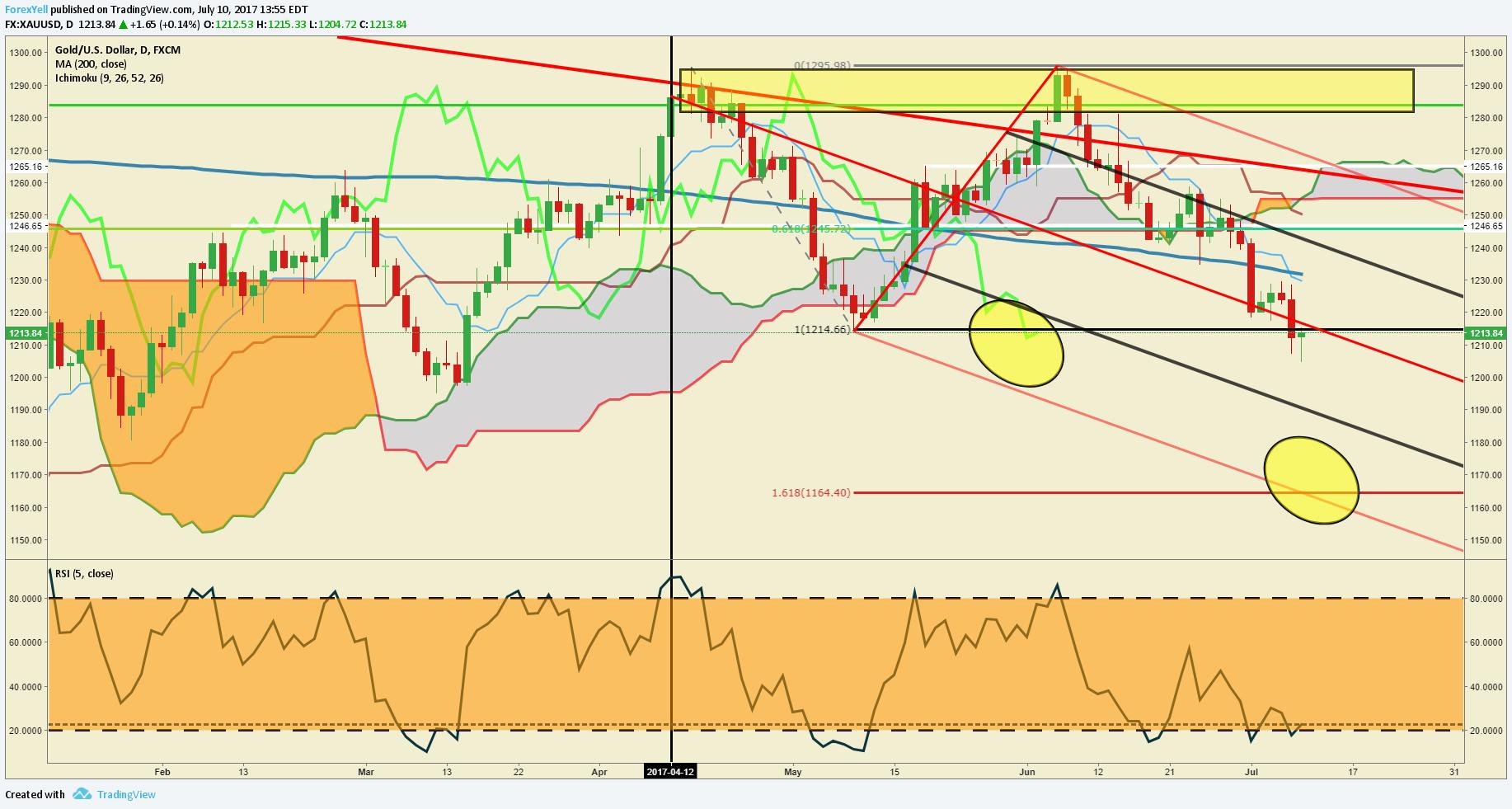 Gold price in forex market boerse.bz account