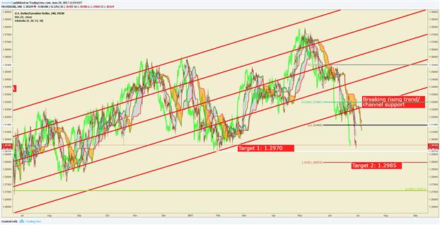 USD/CAD Price Breaks 1.3000 On BoC Hawkish Tone and Oil Price Rebound
