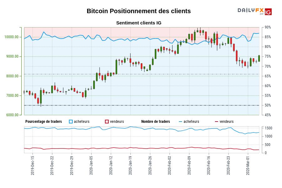 Bitcoin SENTIMENT CLIENT IG : Nos données montrent que les traders sont à l'achat plus depuis déc. 18 quand Bitcoin il se négocié près de 7269,23.