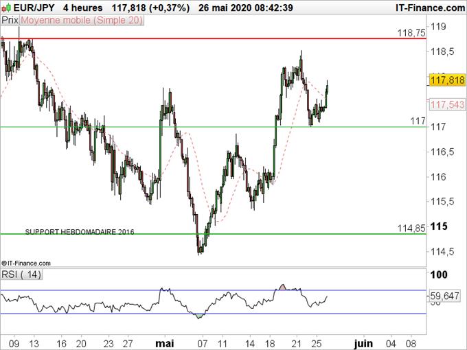 EUR/JPY : L'euro se renforce face au yen
